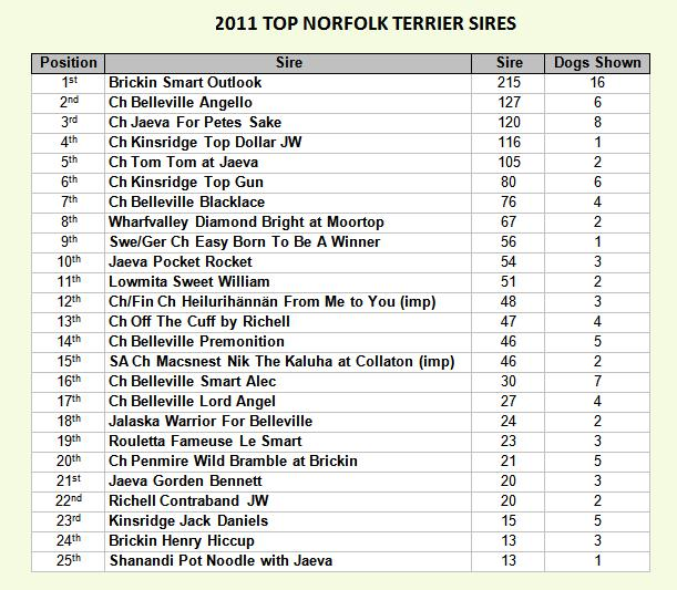 Top Sires 2011
